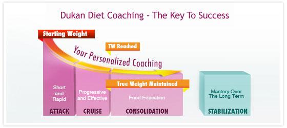 dukan-coaching-scale-success-22